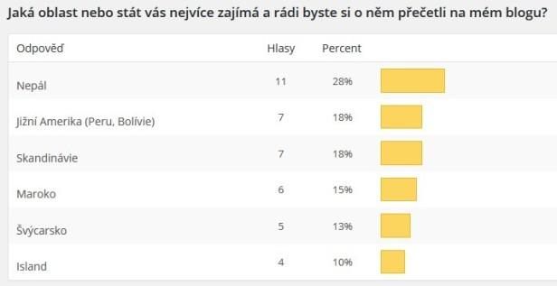 výsledky ankety1